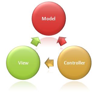 Asp.netCore3.1 MVC